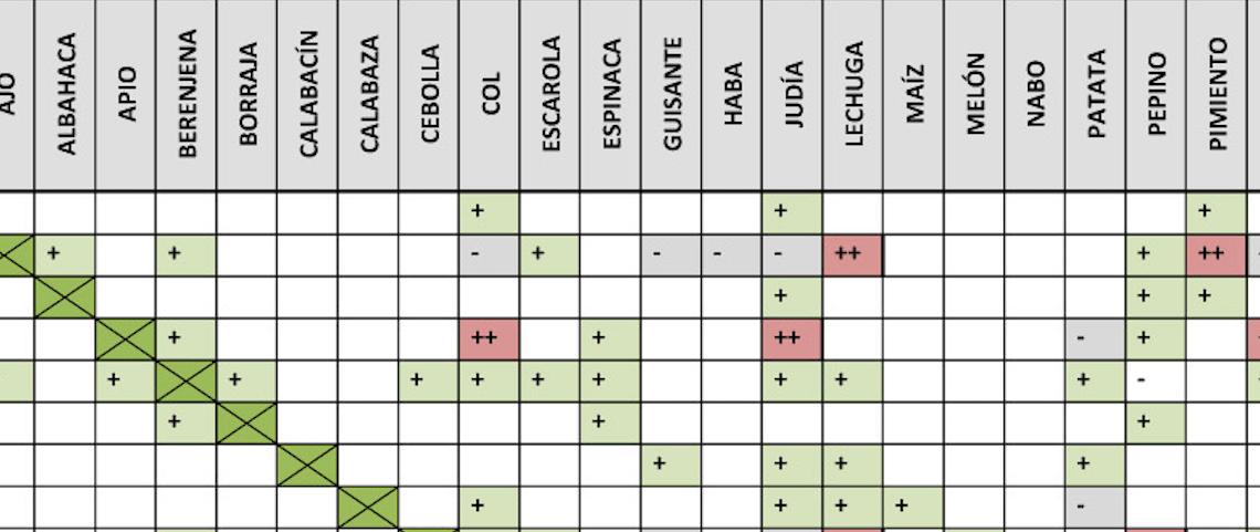 Compatibilidades de cultivos
